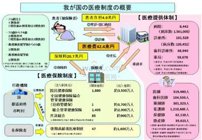 一文解析:日本医保就医的流程、费用!