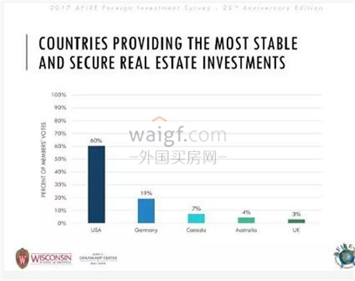 """美国房产投资,仍是全球投资者的""""心头好""""!"""